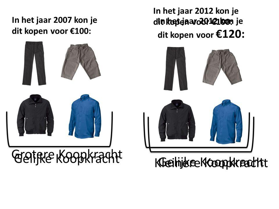 In het jaar 2007 kon je dit kopen voor €100: In het jaar 2012 kon je dit kopen voor €120: Grotere Koopkracht Kleinere Koopkracht In het jaar 2012 kon
