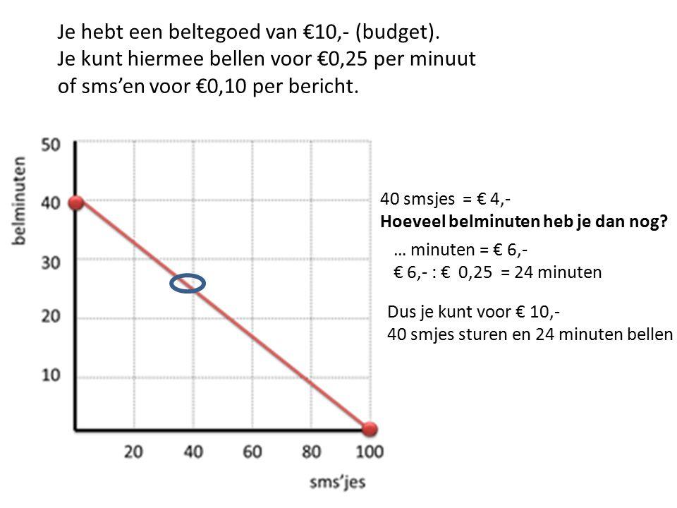 40 smsjes = € 4,- Hoeveel belminuten heb je dan nog? Je hebt een beltegoed van €10,- (budget). Je kunt hiermee bellen voor €0,25 per minuut of sms'en