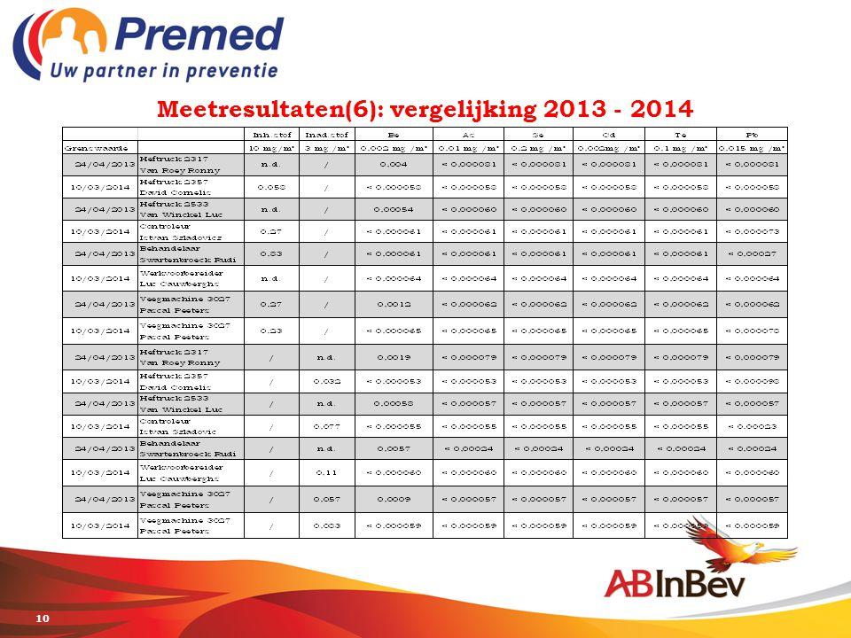 Meetresultaten(6): vergelijking 2013 - 2014 10