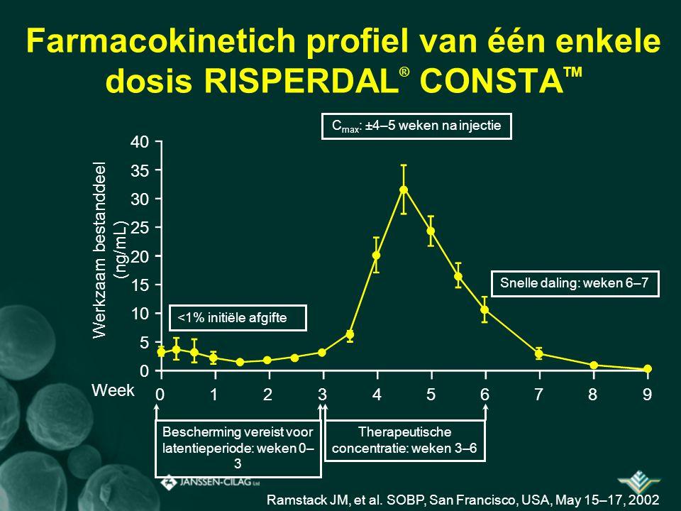 Farmacokinetich profiel van één enkele dosis RISPERDAL ® CONSTA TM 40 35 30 25 20 15 10 5 0 Werkzaam bestanddeel (ng/mL) 01234567890123456789 Week <1%