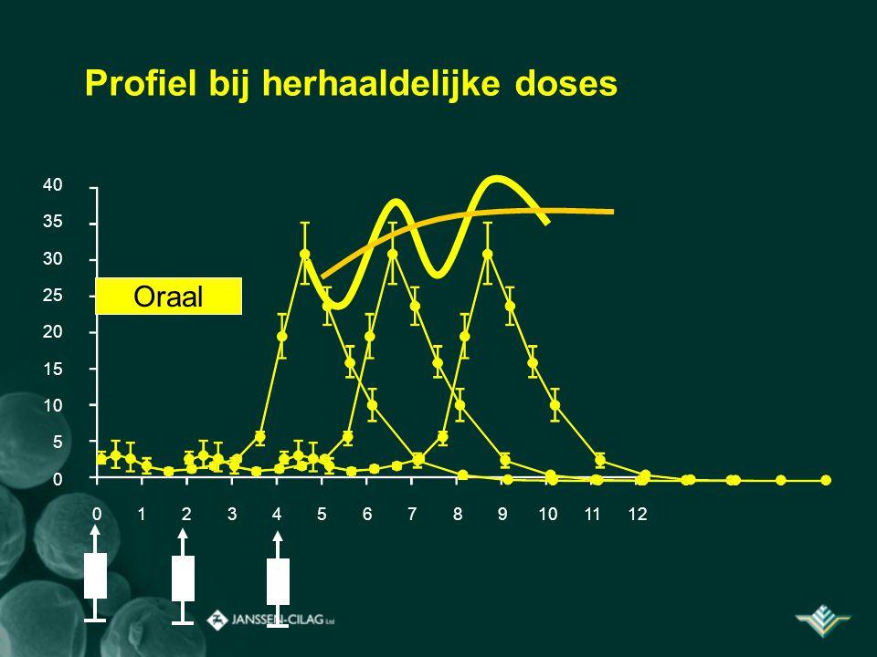 Profiel bij herhaaldelijke doses 40 35 30 25 20 15 10 5 0 0123456789101112 Oraal