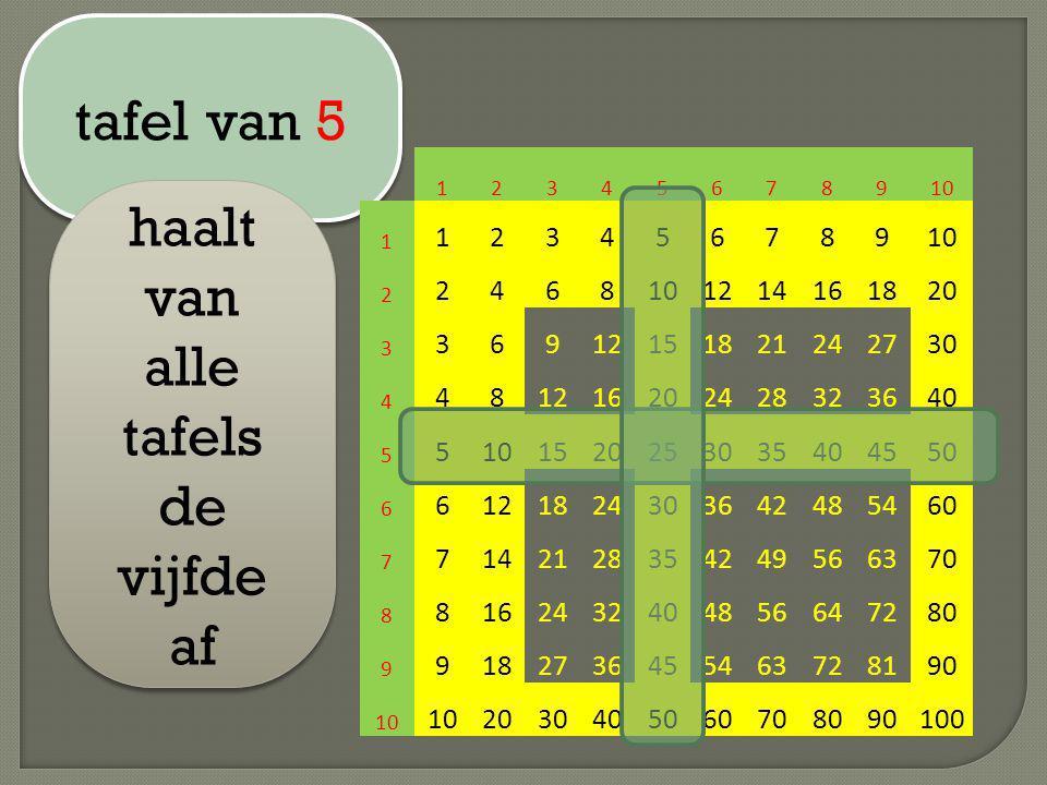 tafel van 5 haalt van alle tafels de vijfde af 12345678910 1 123456789 2 2468 1214161820 3 36912151821242730 4 481216202428323640 5 510152025303540455