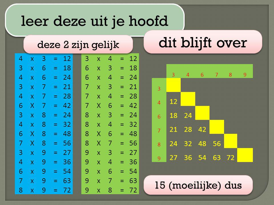 leer deze uit je hoofd 346789 3 4 12 6 1824 7 212842 8 24324856 9 2736546372 4x3=12 3x6=18 4x6=24 3x7=21 4x7=28 6X7=42 3x8=24 4x8=32 6X8=48 7X8=56 3x9