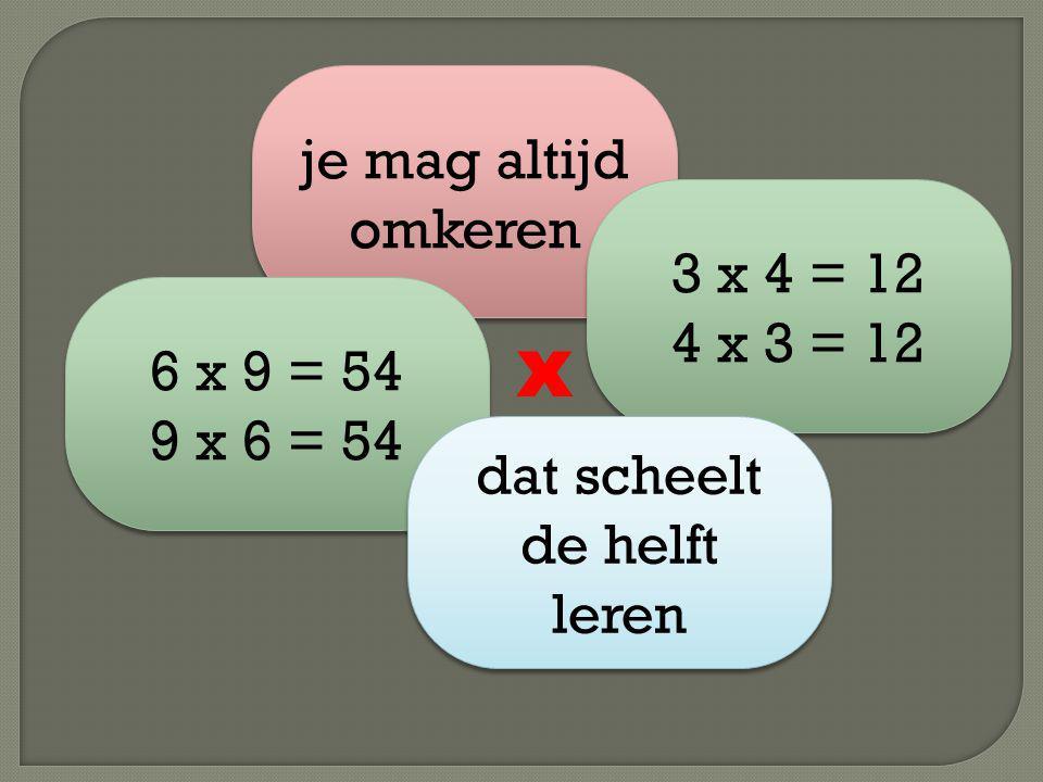 je mag altijd omkeren 3 x 4 = 12 4 x 3 = 12 3 x 4 = 12 4 x 3 = 12 6 x 9 = 54 9 x 6 = 54 6 x 9 = 54 9 x 6 = 54 dat scheelt de helft leren x