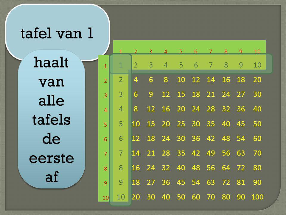 tafel van 1 haalt van alle tafels de eerste af 12345678910 1 123456789 2 2468 1214161820 3 36912151821242730 4 481216202428323640 5 510152025303540455