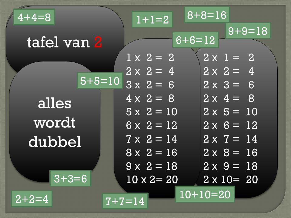 tafel van 2 alles wordt dubbel 2 x 1 = 2 2 x 2 = 4 2 x 3 = 6 2 x 4 = 8 2 x 5 = 10 2 x 6 = 12 2 x 7 = 14 2 x 8 = 16 2 x 9 = 18 2 x 10= 20 2 x 1 = 2 2 x