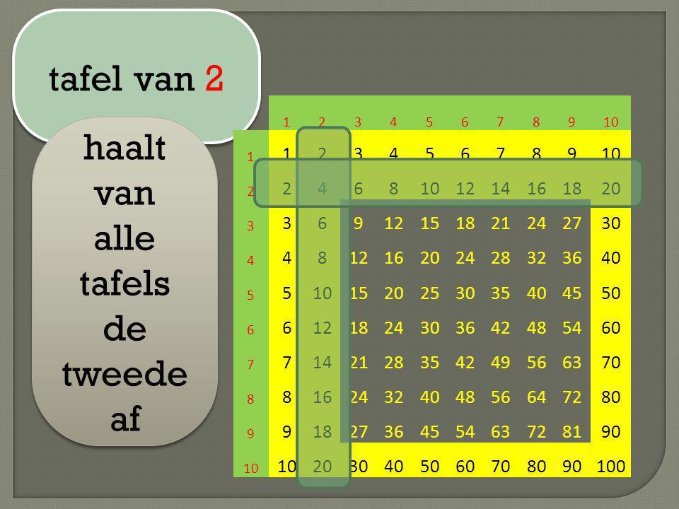 tafel van 2 haalt van alle tafels de tweede af 12345678910 1 123456789 2 2468 1214161820 3 36912151821242730 4 481216202428323640 5 510152025303540455
