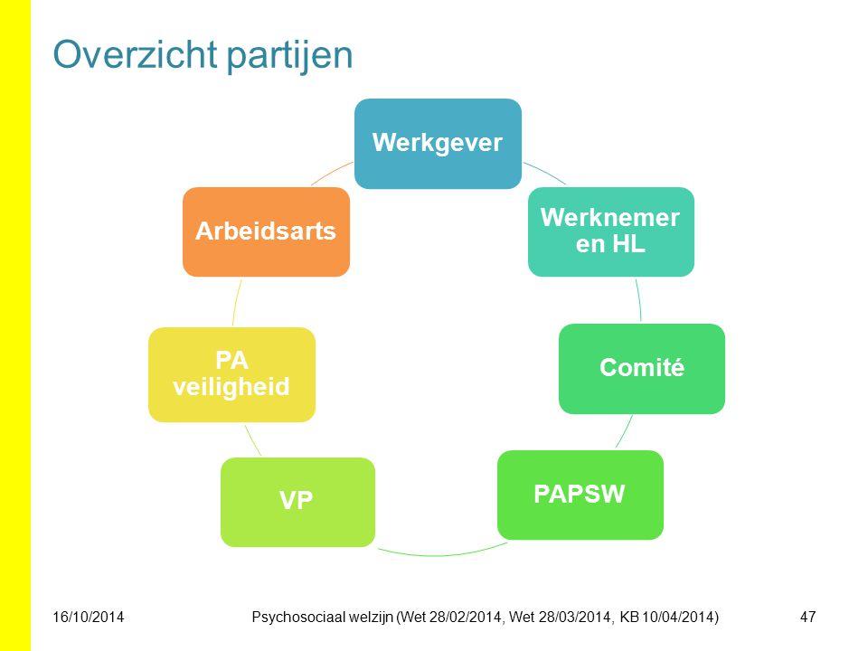 Overzicht partijen 16/10/201447 Werkgever Werknemer en HL ComitéPAPSWVP PA veiligheid Arbeidsarts Psychosociaal welzijn (Wet 28/02/2014, Wet 28/03/201