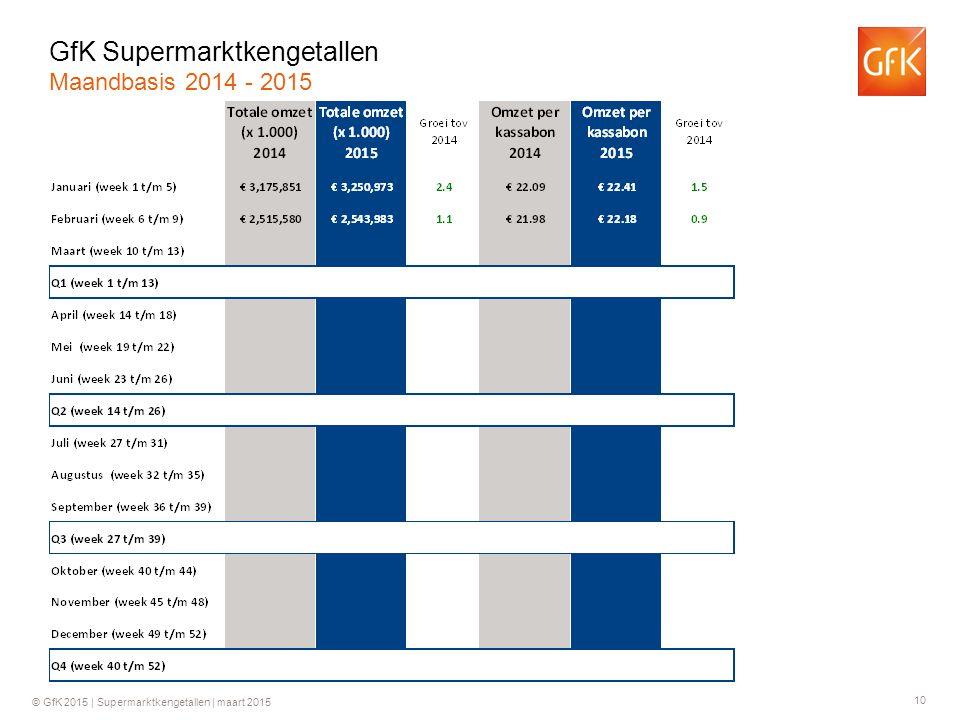 10 © GfK 2015 | Supermarktkengetallen | maart 2015 GfK Supermarktkengetallen Maandbasis 2014 - 2015