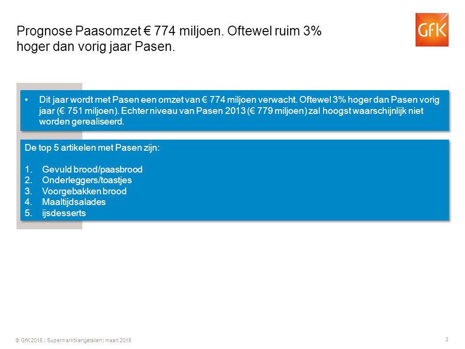 2 Dit jaar wordt met Pasen een omzet van € 774 miljoen verwacht. Oftewel 3% hoger dan Pasen vorig jaar (€ 751 miljoen). Echter niveau van Pasen 2013 (