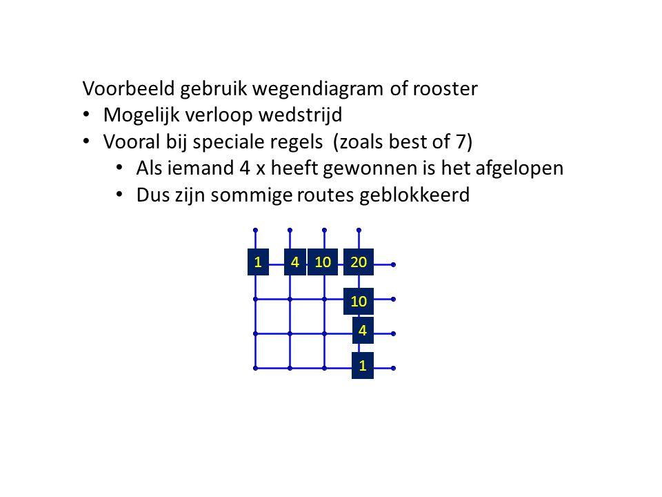 Voorbeeld gebruik wegendiagram of rooster Mogelijk verloop wedstrijd Vooral bij speciale regels (zoals best of 7) Als iemand 4 x heeft gewonnen is het