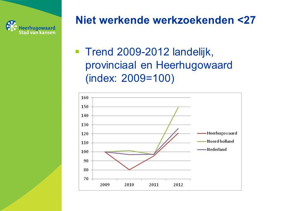 Niet werkende werkzoekenden <27  Trend 2009-2012 landelijk, provinciaal en Heerhugowaard (index: 2009=100)