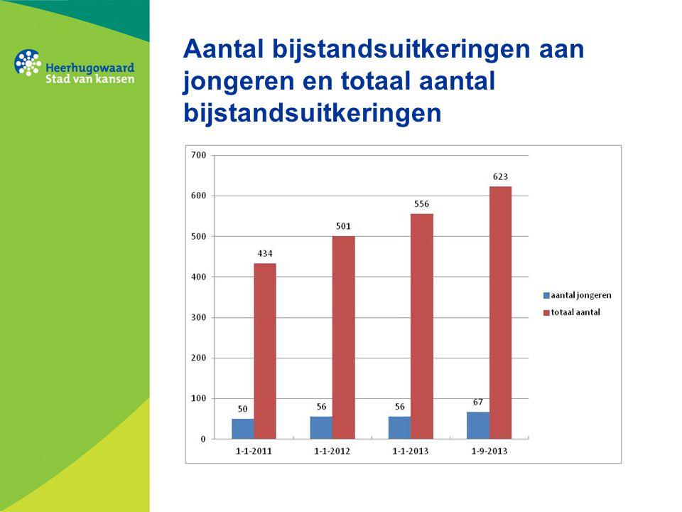 Aantal bijstandsuitkeringen aan jongeren en totaal aantal bijstandsuitkeringen