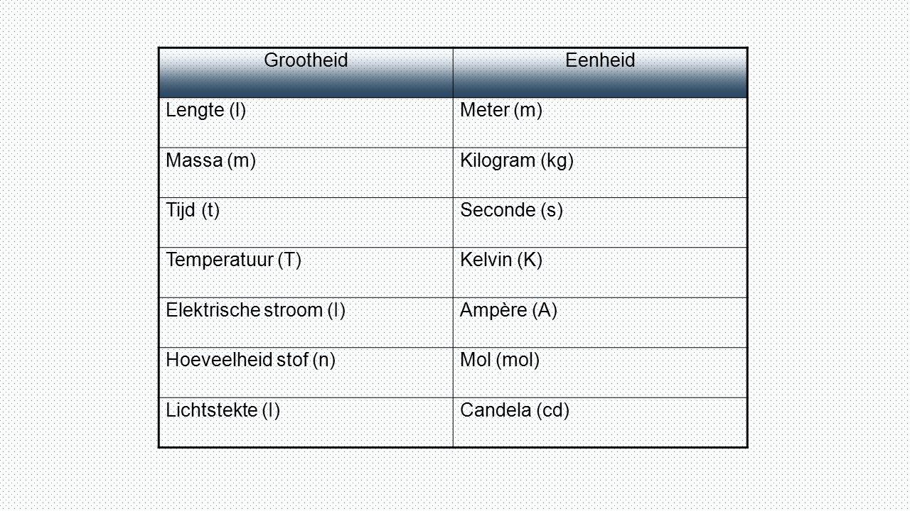 GrootheidEenheid Lengte (l)Meter (m) Massa (m)Kilogram (kg) Tijd (t)Seconde (s) Temperatuur (T)Kelvin (K) Elektrische stroom (I)Ampère (A) Hoeveelheid
