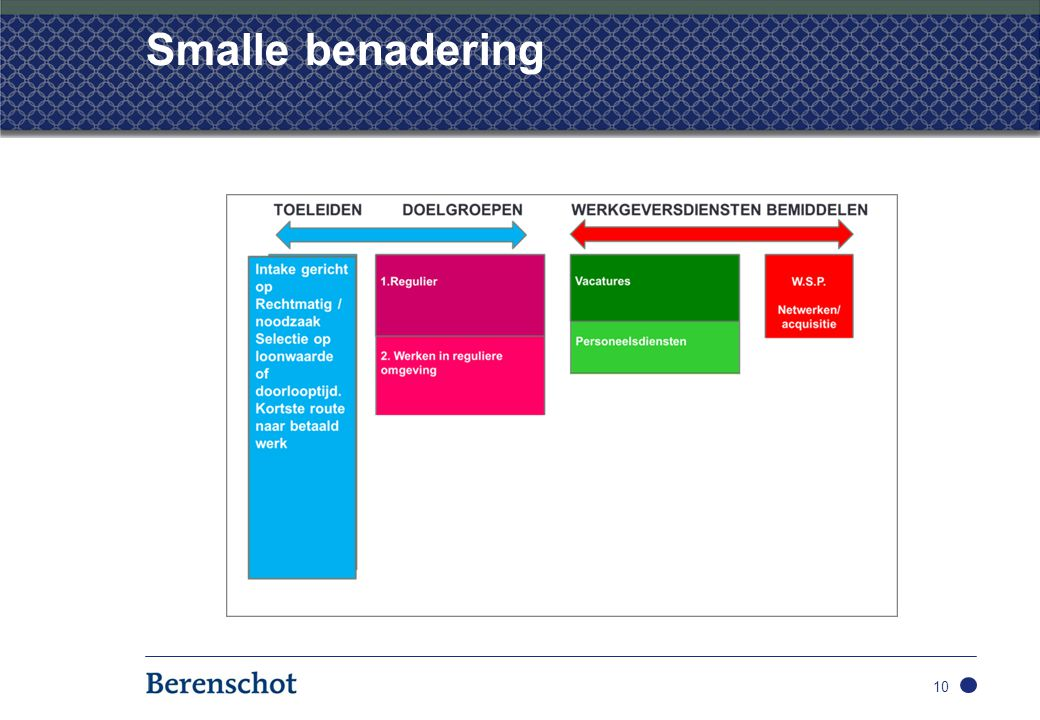 Smalle benadering 10