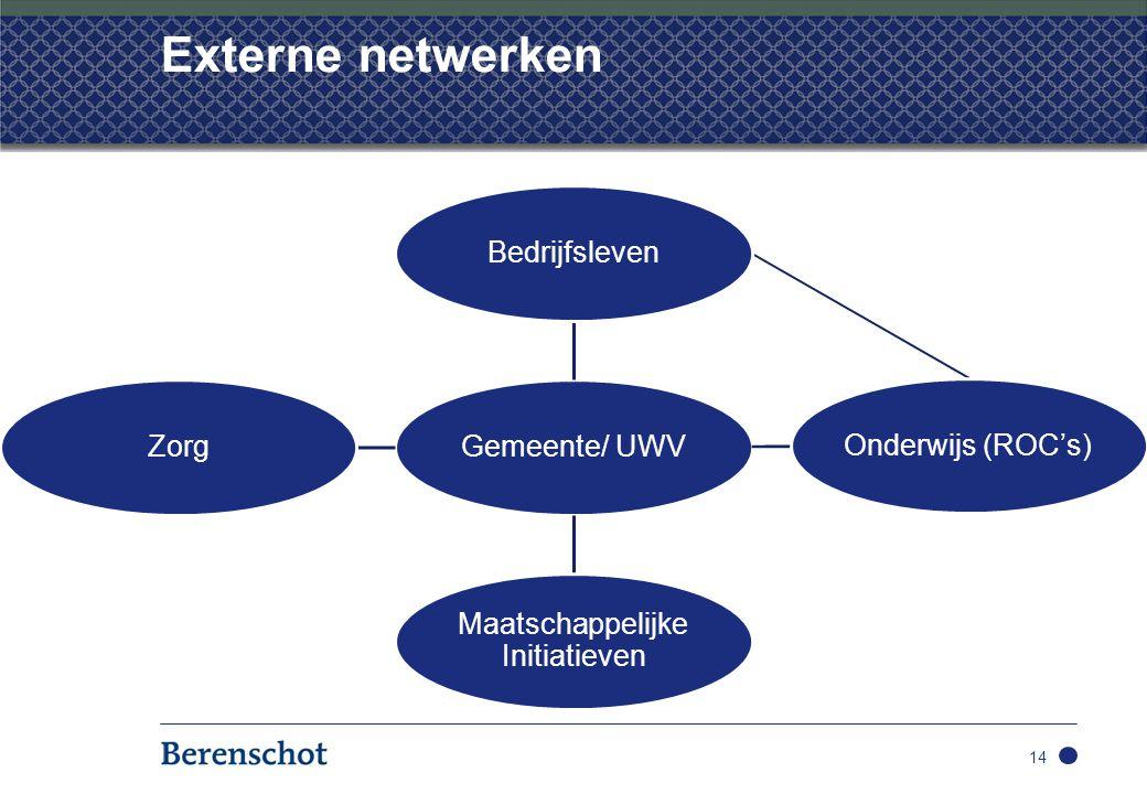 Externe netwerken 14 Gemeente/ UWV Bedrijfsleven Onderwijs (ROC's) Maatschappelijke Initiatieven Zorg