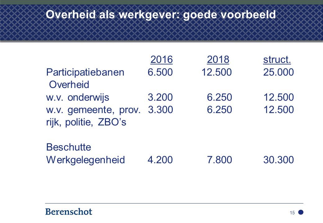 Overheid als werkgever: goede voorbeeld 2016 2018struct. Participatiebanen 6.50012.50025.000 Overheid w.v. onderwijs 3.200 6.25012.500 w.v. gemeente,