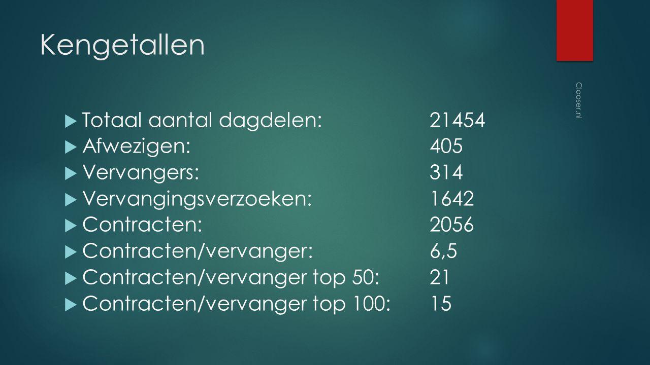 Kengetallen  Totaal aantal dagdelen:21454  Afwezigen:405  Vervangers:314  Vervangingsverzoeken:1642  Contracten:2056  Contracten/vervanger:6,5  Contracten/vervanger top 50:21  Contracten/vervanger top 100:15 Clooser.nl
