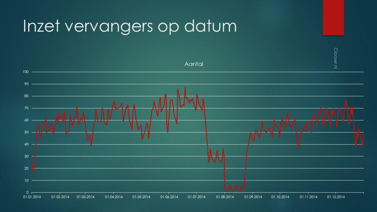 Inzet vervangers op datum Clooser.nl