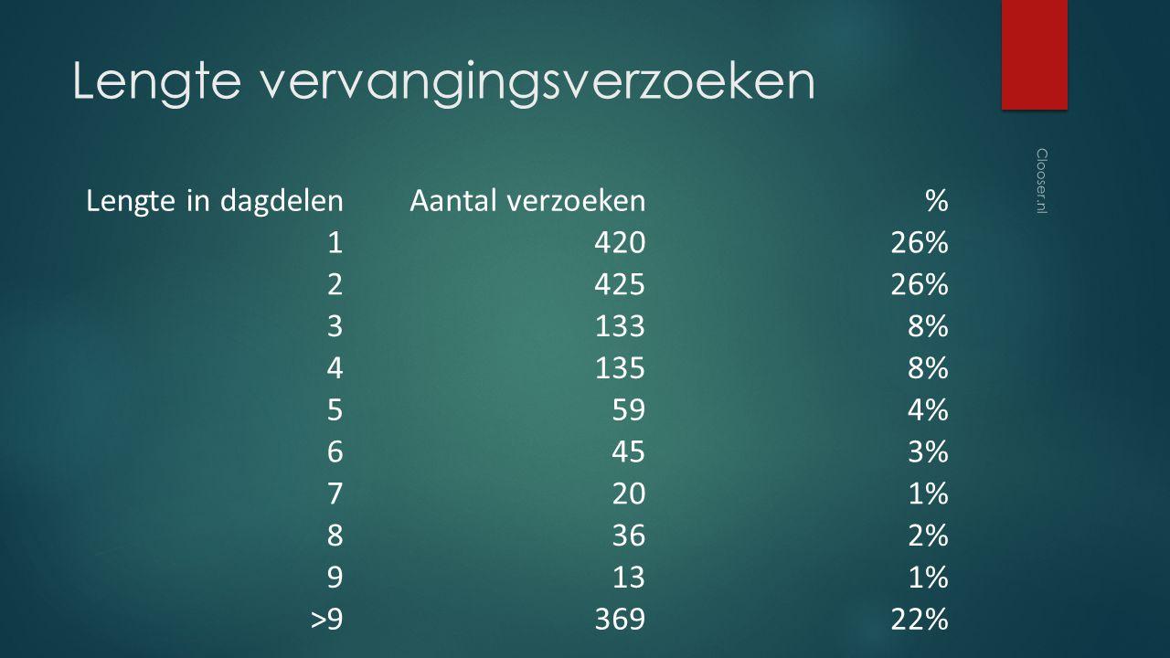 Lengte vervangingsverzoeken Lengte in dagdelenAantal verzoeken% 142026% 242526% 31338% 41358% 5594% 6453% 7201% 8362% 9131% >936922% Clooser.nl