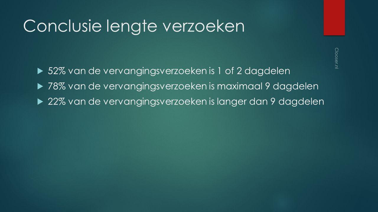 Conclusie lengte verzoeken  52% van de vervangingsverzoeken is 1 of 2 dagdelen  78% van de vervangingsverzoeken is maximaal 9 dagdelen  22% van de vervangingsverzoeken is langer dan 9 dagdelen Clooser.nl