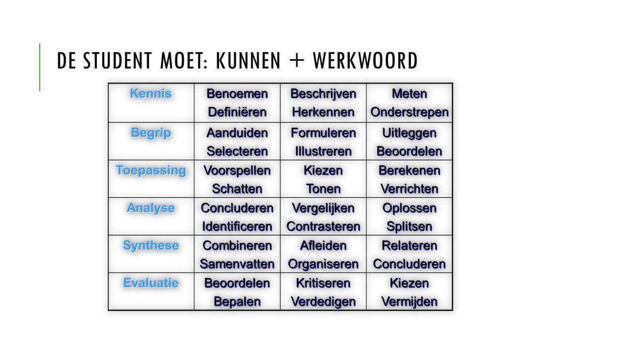 DE STUDENT MOET: KUNNEN + WERKWOORD