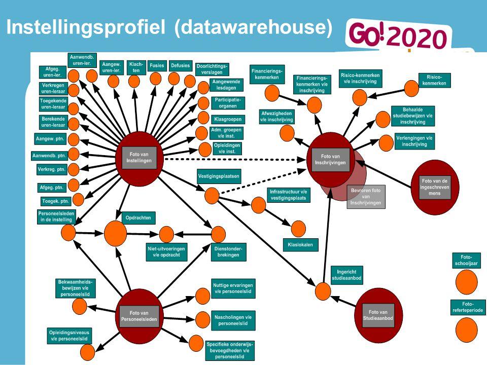 Lerend netwerk Antwerpen 10 oktober 2013 11 Instellingsprofiel (datawarehouse)