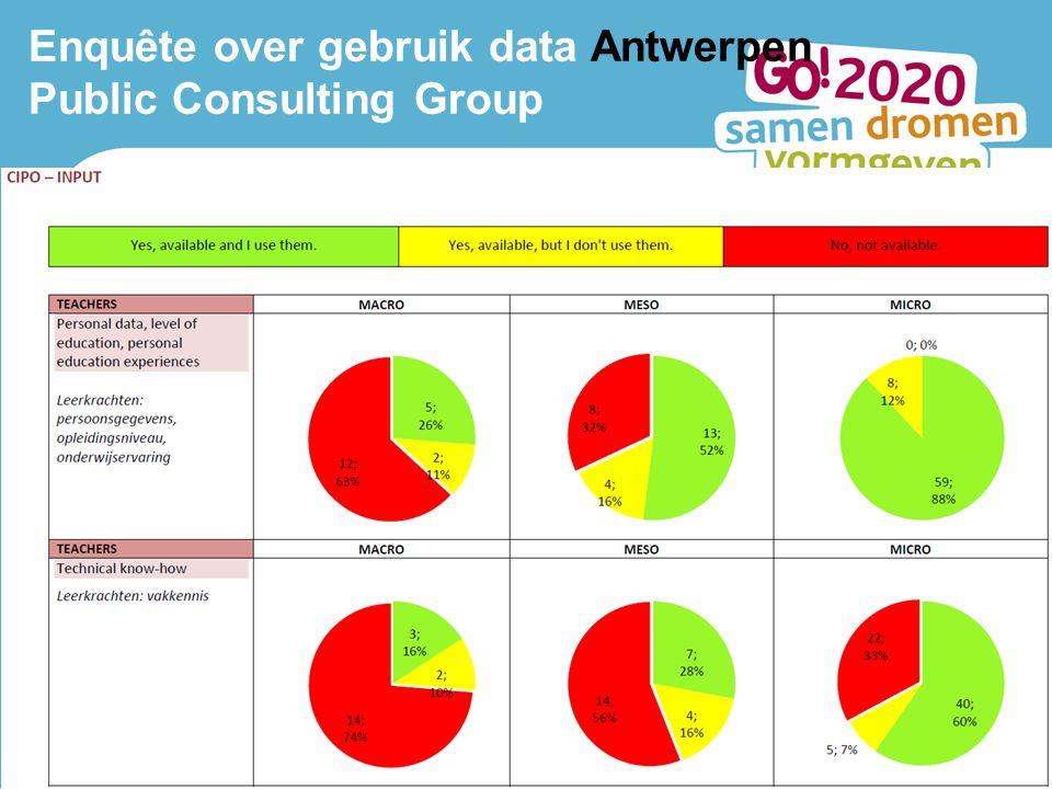 Lerend netwerk Antwerpen 10 oktober 2013 2 Enquête over gebruik data Antwerpen Public Consulting Group