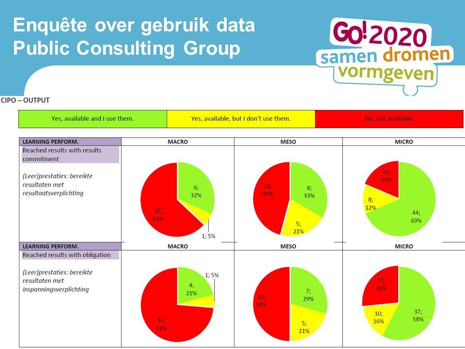 Lerend netwerk Antwerpen 10 oktober 2013 3 Enquête over gebruik data Public Consulting Group