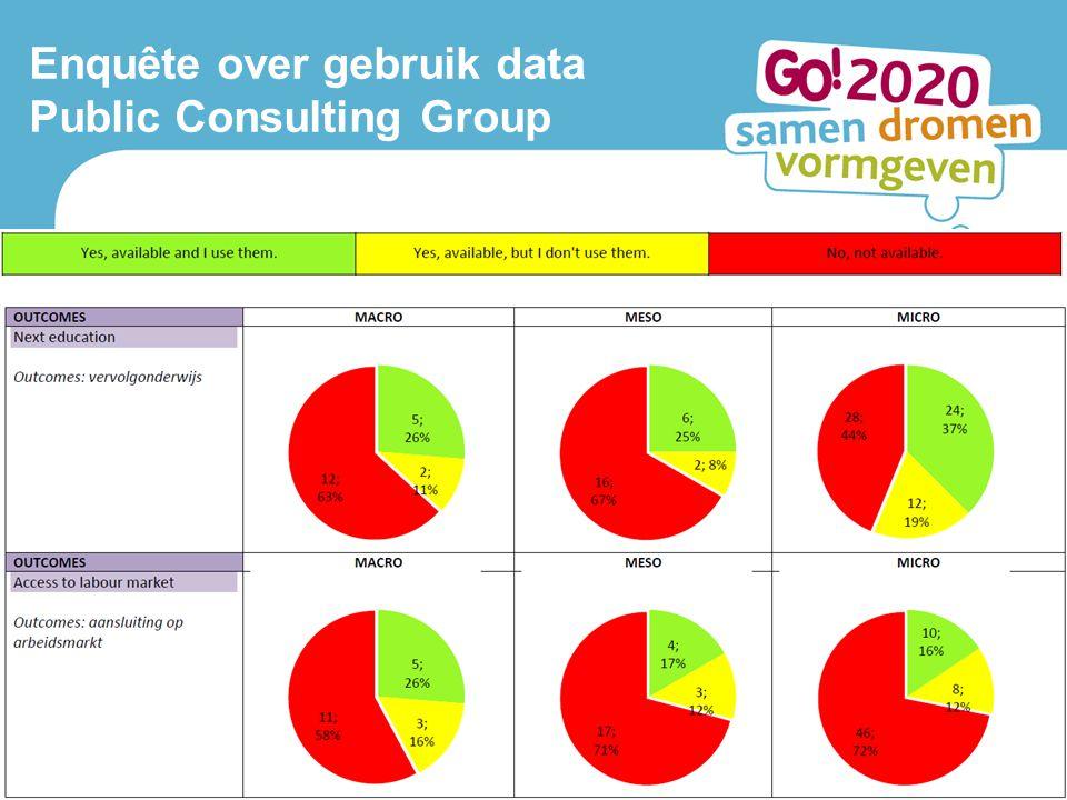 Lerend netwerk Antwerpen 10 oktober 2013 4 Enquête over gebruik data Public Consulting Group