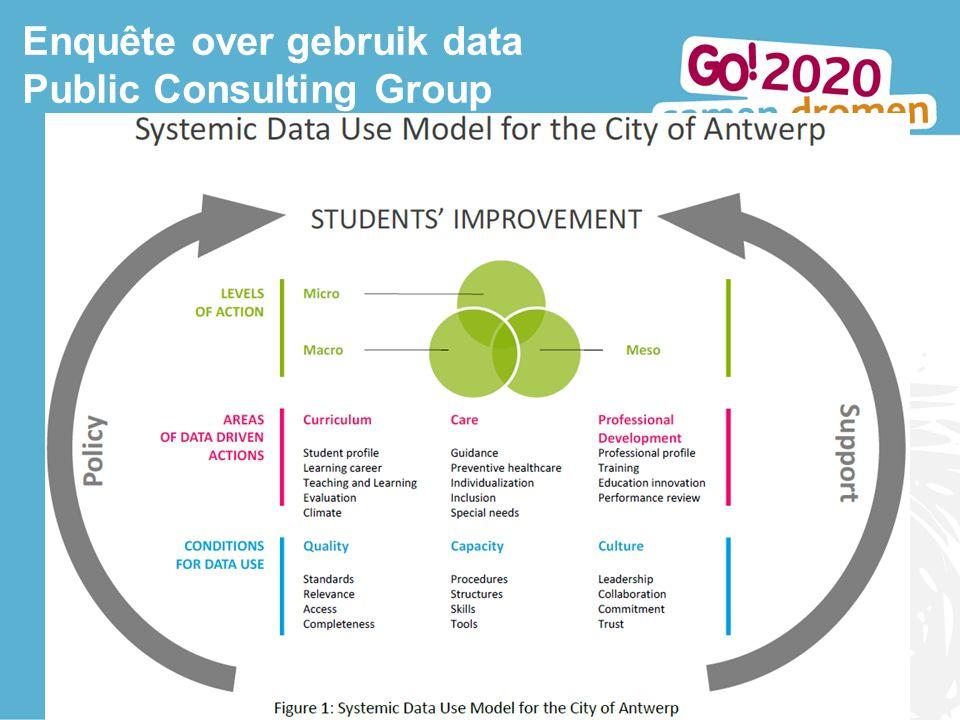 Lerend netwerk Antwerpen 10 oktober 2013 6 Enquête over gebruik data Public Consulting Group
