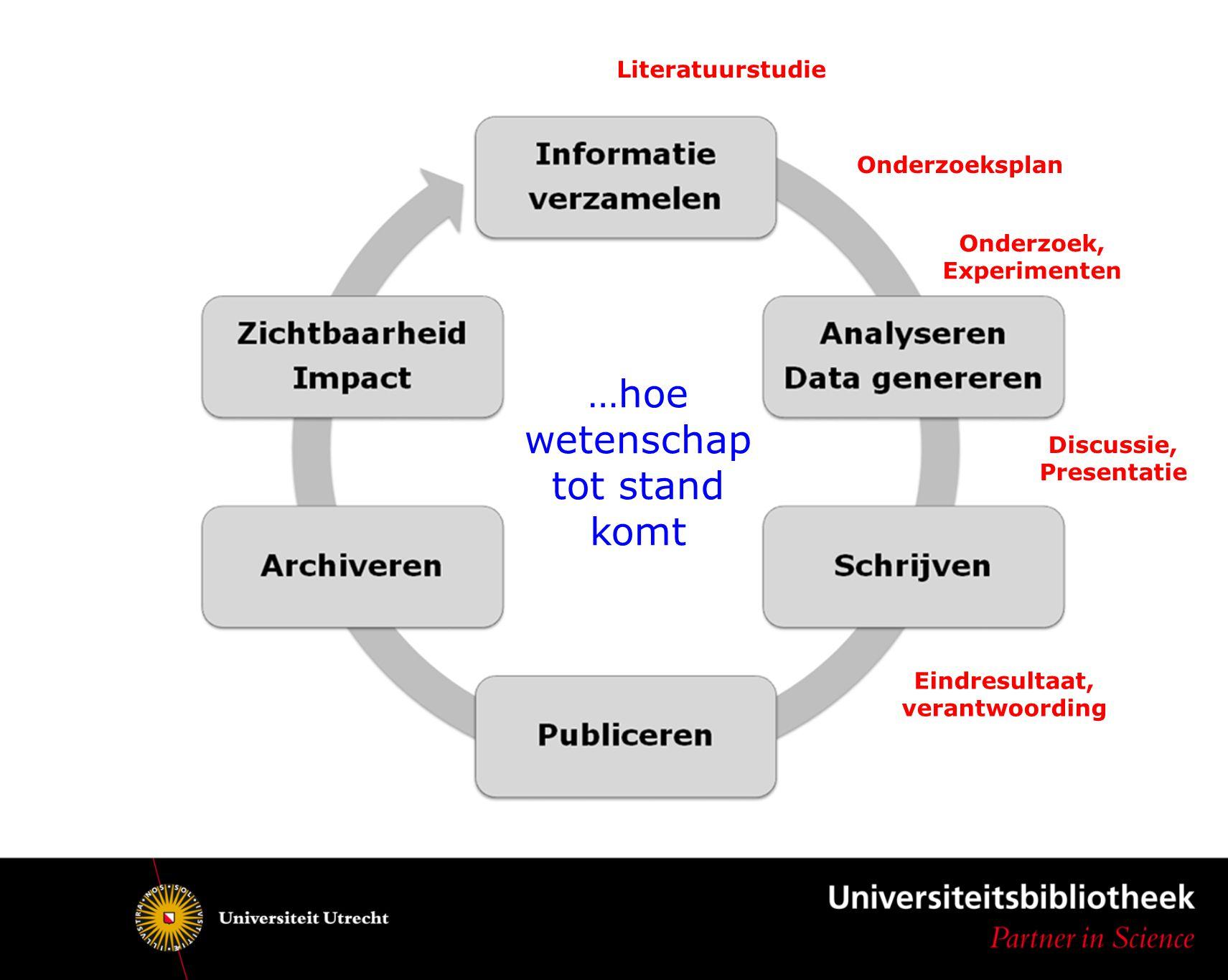 …hoe wetenschap tot stand komt Onderzoek, Experimenten Discussie, Presentatie Eindresultaat, verantwoording Onderzoeksplan Literatuurstudie