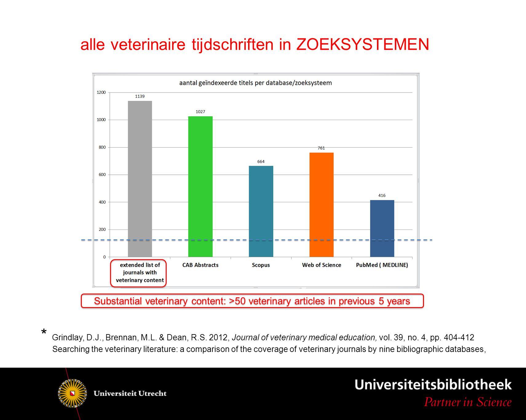 Substantial veterinary content: >50 veterinary articles in previous 5 years alle veterinaire tijdschriften in ZOEKSYSTEMEN