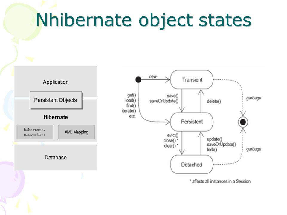 Cascade object relaties Eigenaar van object.Zet een cascade op.