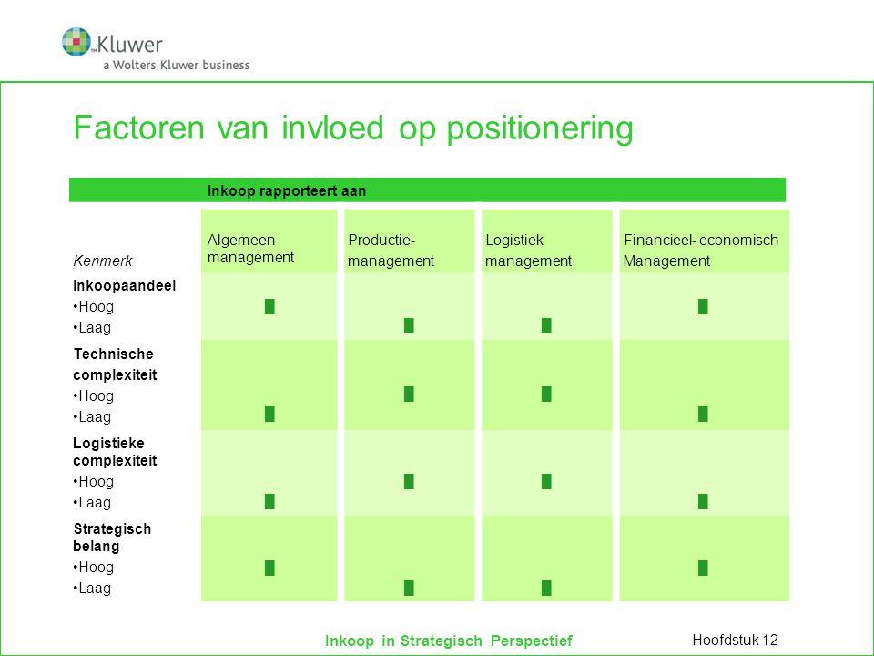 Inkoop in Strategisch Perspectief Taken, bevoegdheden en verantwoordelijkheden  Inkoopbeslissingen op strategisch niveau beïnvloeden concurrentiepositie op lange termijn  Make-or-buy  Verticale integratie, strategische allianties, partnershipovereenkomsten  Intercompany inkopen  Compensatie-inkopen  Inkoopgovernance  Ontwikkelen en implementeren audit- en reviewprogramma's  Meerjarencontracten of partnershiprelaties  Accepteren van single sources  Besluitvorming aankoop investeringsgoederen Hoofdstuk 12