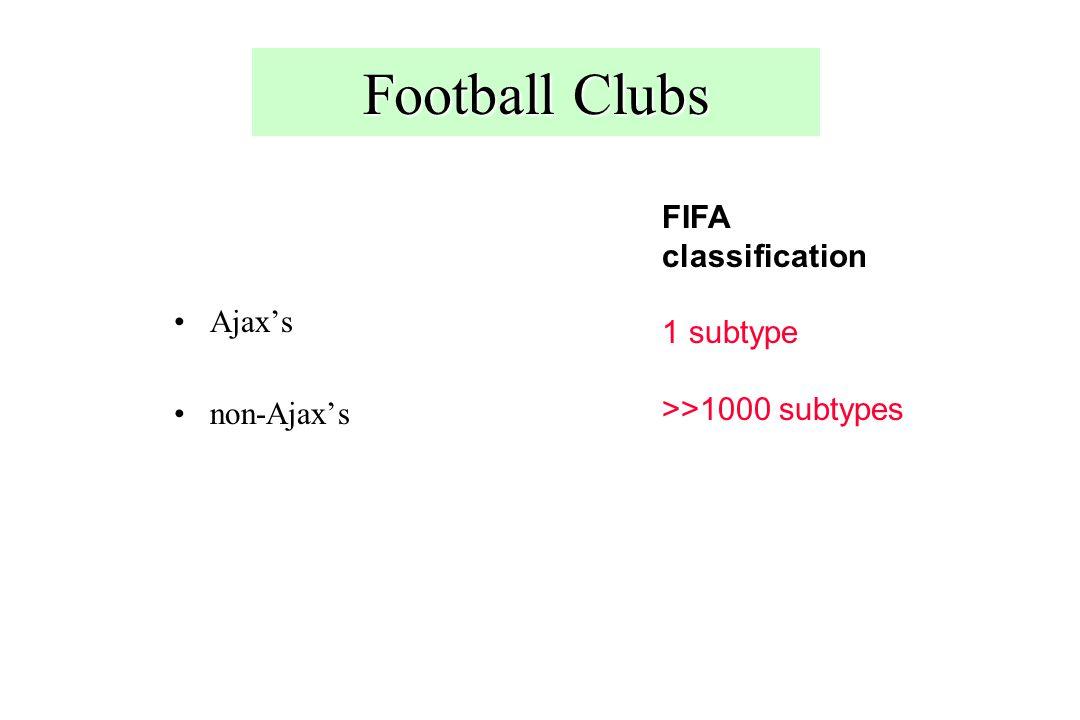 Football Clubs Ajax's non-Ajax's FIFA classification 1 subtype >>1000 subtypes