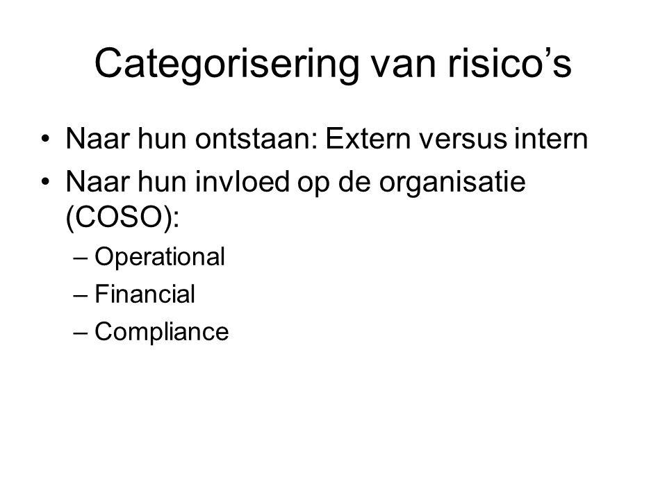 Categorisering van risico's Naar hun ontstaan: Extern versus intern Naar hun invloed op de organisatie (COSO): –Operational –Financial –Compliance