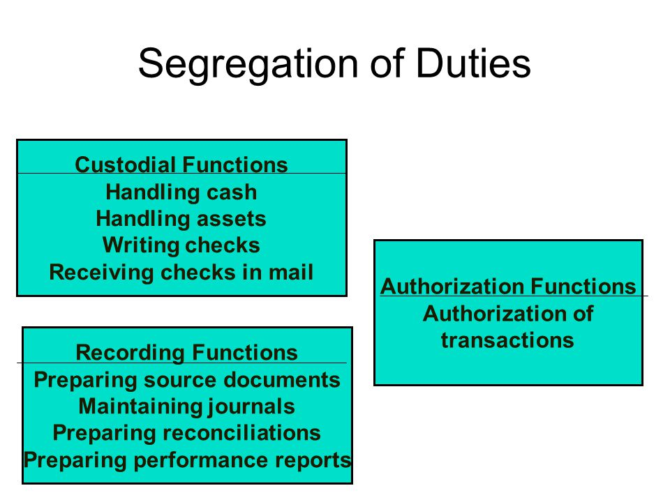 Segregation of Duties Recording Functions Preparing source documents Maintaining journals Preparing reconciliations Preparing performance reports Cust