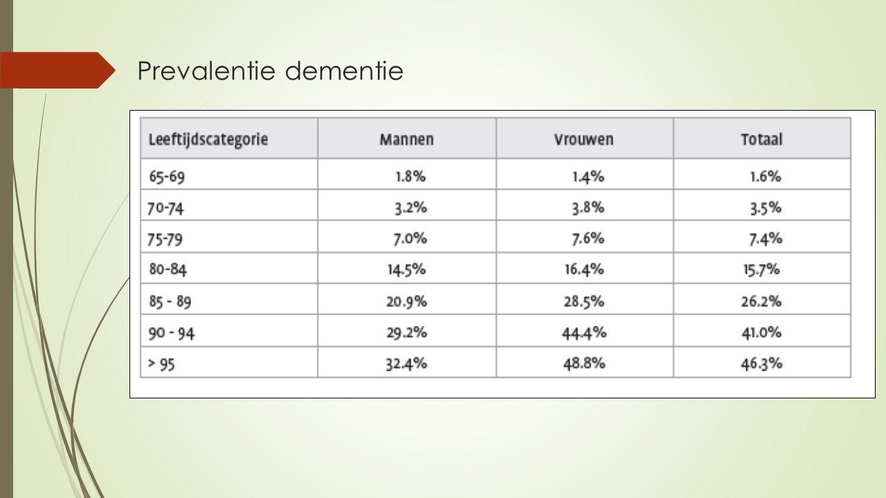 Prevalentie dementie