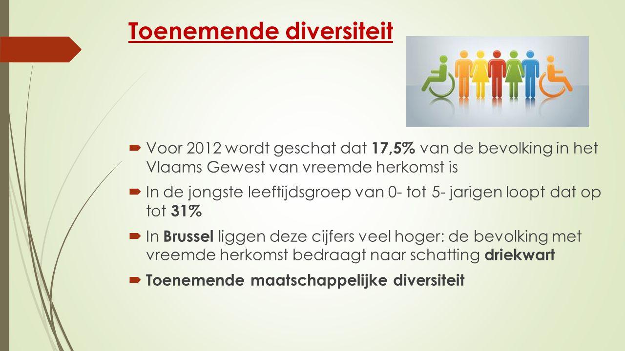 Toenemende diversiteit  Voor 2012 wordt geschat dat 17,5% van de bevolking in het Vlaams Gewest van vreemde herkomst is  In de jongste leeftijdsgroep van 0- tot 5- jarigen loopt dat op tot 31%  In Brussel liggen deze cijfers veel hoger: de bevolking met vreemde herkomst bedraagt naar schatting driekwart  Toenemende maatschappelijke diversiteit