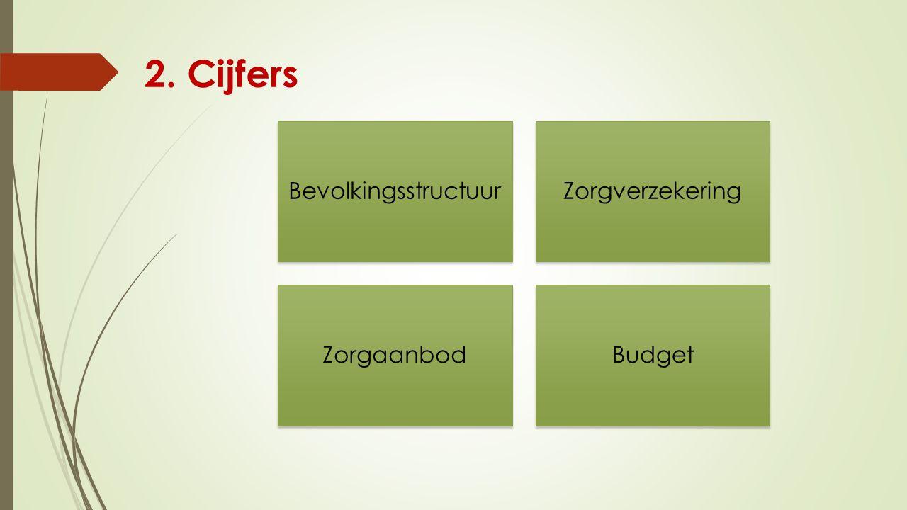 BevolkingsstructuurZorgverzekering ZorgaanbodBudget