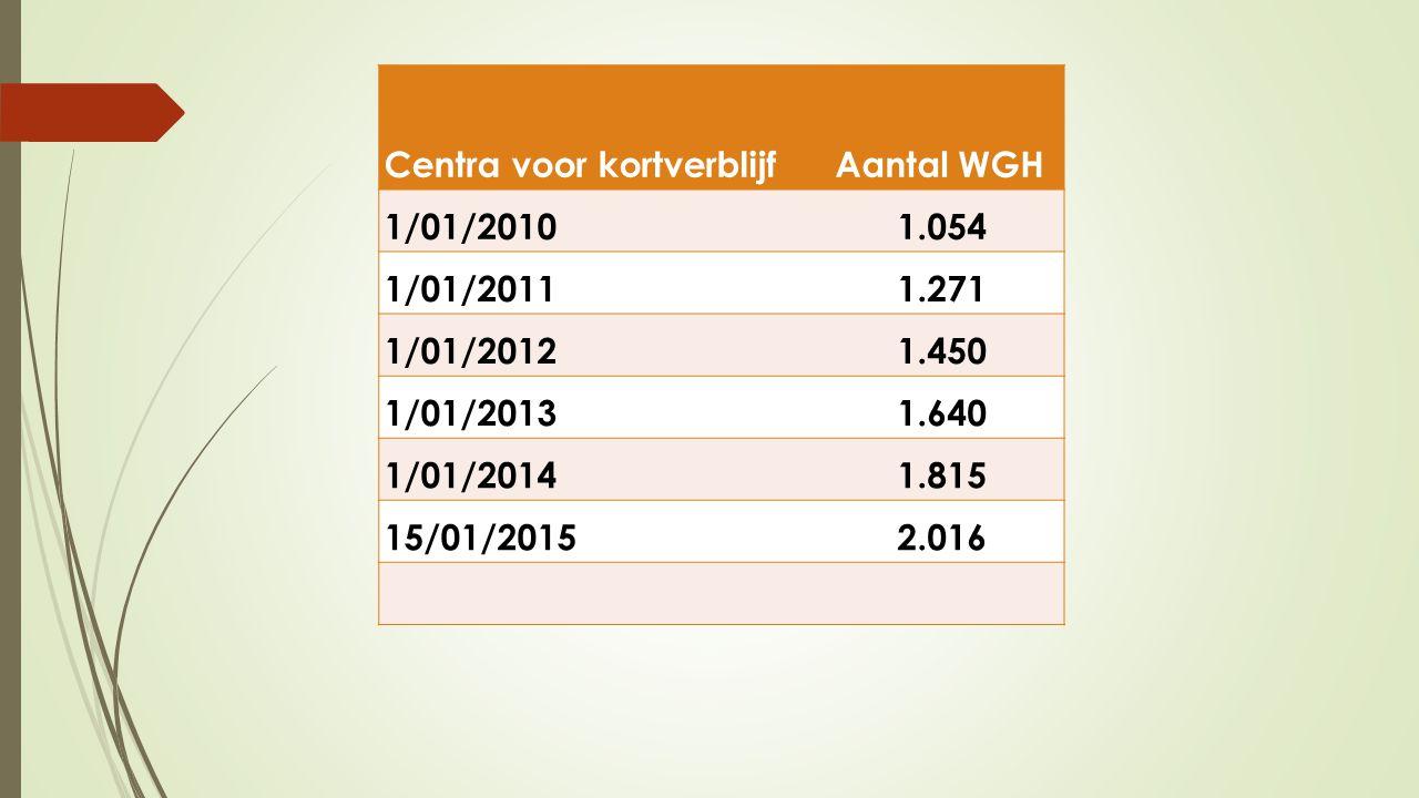 Centra voor kortverblijf Aantal WGH 1/01/20101.054 1/01/20111.271 1/01/20121.450 1/01/20131.640 1/01/20141.815 15/01/20152.016