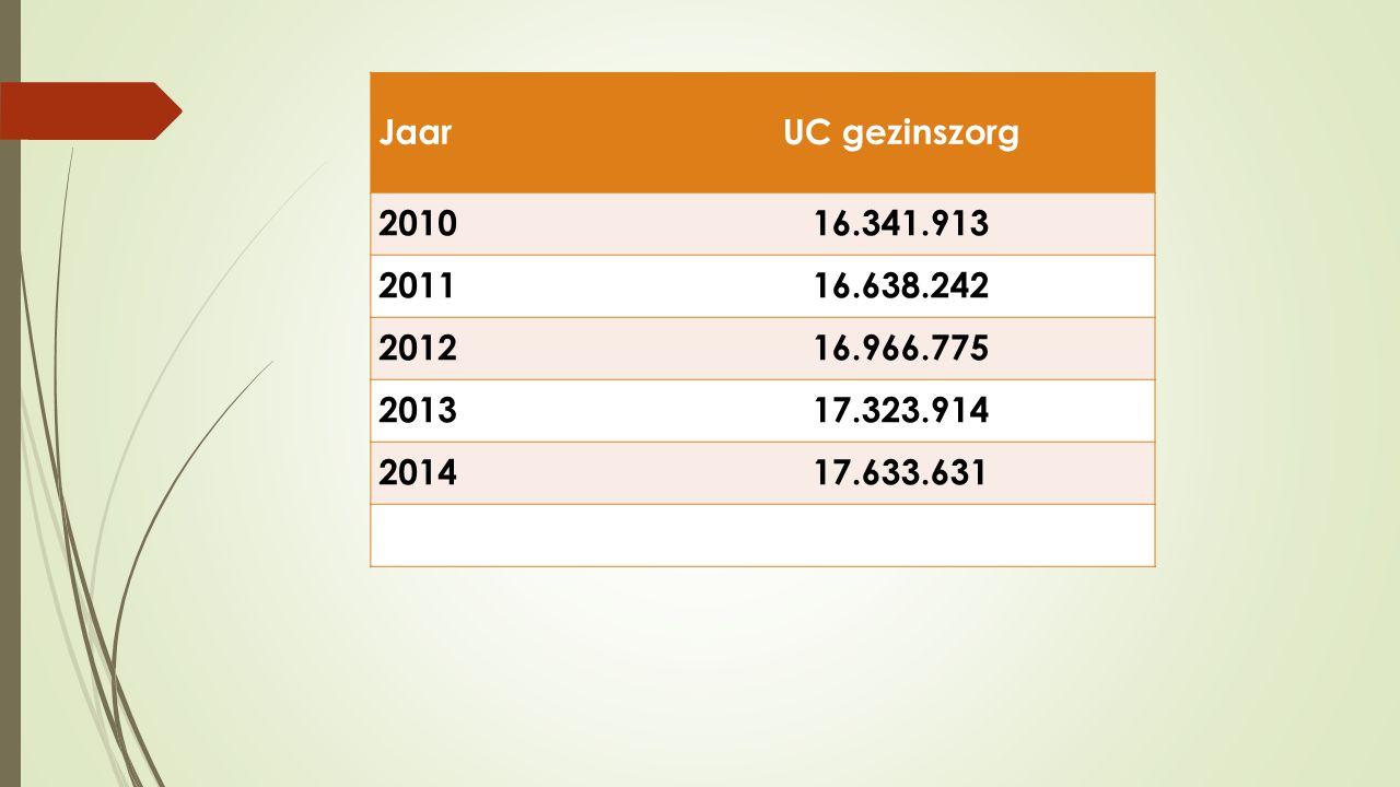 Jaar UC gezinszorg 201016.341.913 201116.638.242 201216.966.775 201317.323.914 201417.633.631