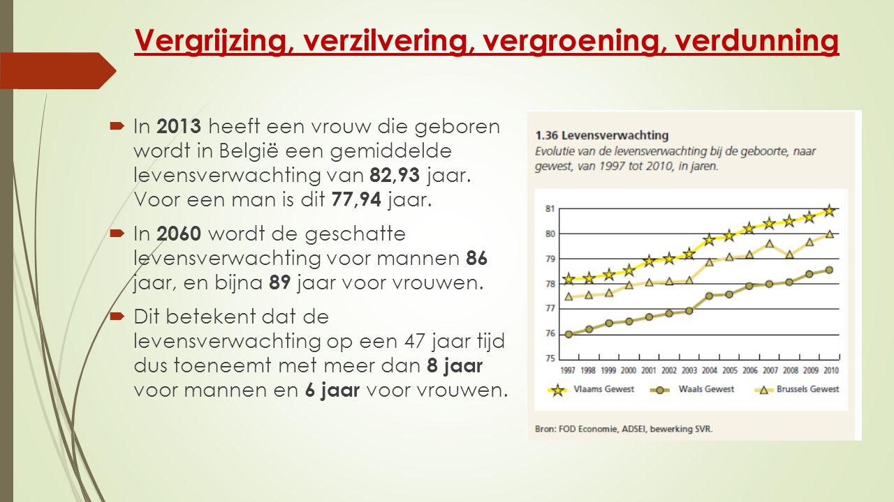 Vergrijzing, verzilvering, vergroening, verdunning  In 2013 heeft een vrouw die geboren wordt in België een gemiddelde levensverwachting van 82,93 jaar.