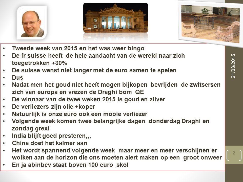 21/03/2015 3 Beste etf =trackers sinds begin 2015 ETFS 5x Long CHF Short EUR ETC (EUR) | ECH5 Direxion Daily Junior Gold Miners Index Bull 3X Shares (USD) | JNUG Direxion Daily Gold Miners Bull 3X Shares (USD) | NUGT Commerzbank ETC -4x WTI Oil Daily Short (EUR) | X0B8 Boost WTI Oil 3x Short Daily ETP (EUR) | 3OIS Commerzbank ETC 4x Silber Daily Long (EUR) | X0CN Boost Silver 3x Leverage Daily ETP (EUR) | 3SIL Gemiddelde stijging 30% op twee weken