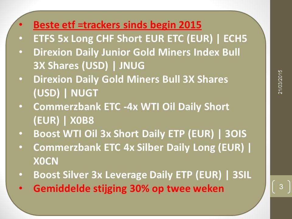 21/03/2015 4 Beste fondsen sinds 2015 1.Placeuro gold mines +20% 2.Franklin Gold and Prec Mtls N Acc EUR 3.BlackRock Global Funds - World Gold Hedged 4.Share Gold EUR (USD) 5.Fidelity Funds - India Focus Fund A- USD 6.Fidelity Funds - India Focus Fund A- EUR 7.ING (L) Invest Global Real Estate P EURING (L) Invest Global Real Estate P EUR