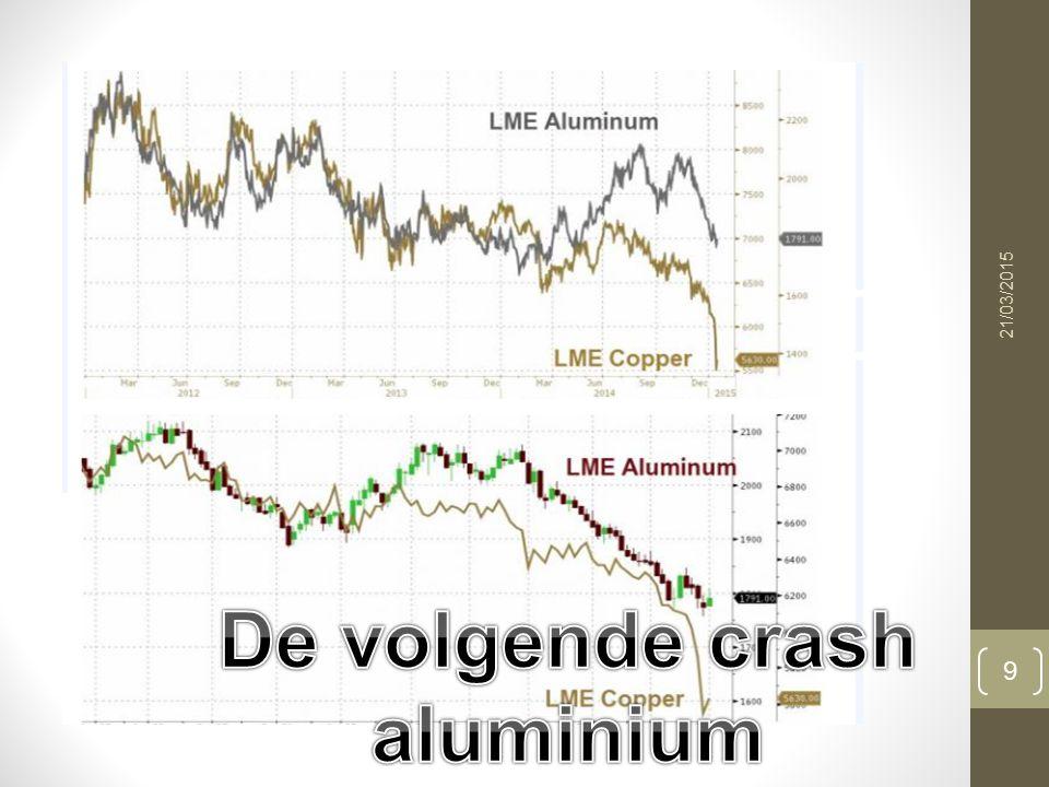 obligaties 21/03/2015 10 Bedrijfsobligaties in €.