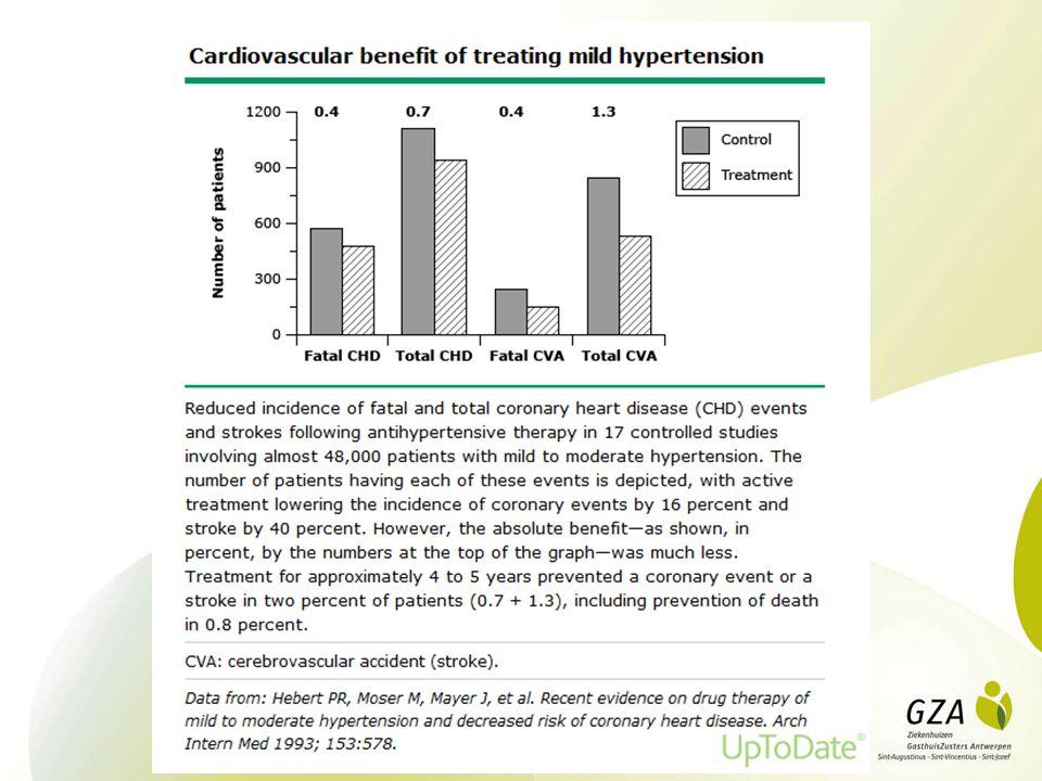 Hyperkaliëmie NI ; e-GFR <(30)-40ml/min/1,73m² Cave: NSAID, trimethoprim (co- trimoxazol), ACE-inhibitoren, sartanen of renine-inhibitoren