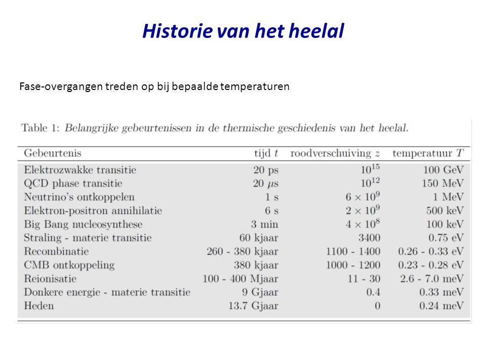 Historie van het heelal Fase-overgangen treden op bij bepaalde temperaturen