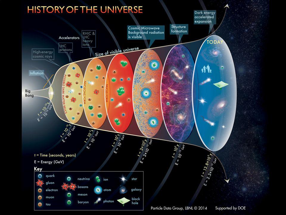 Historie van het heelal